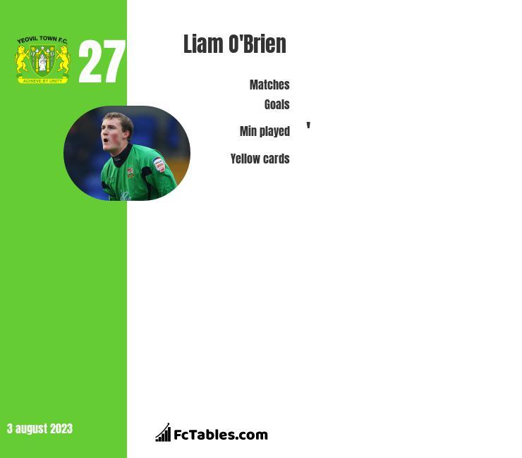 Liam O'Brien infographic