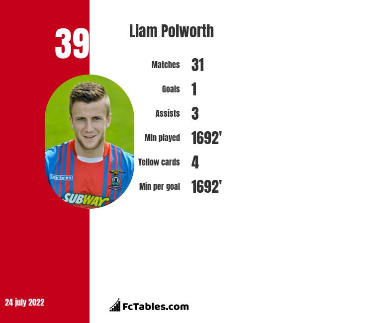 Liam Polworth infographic