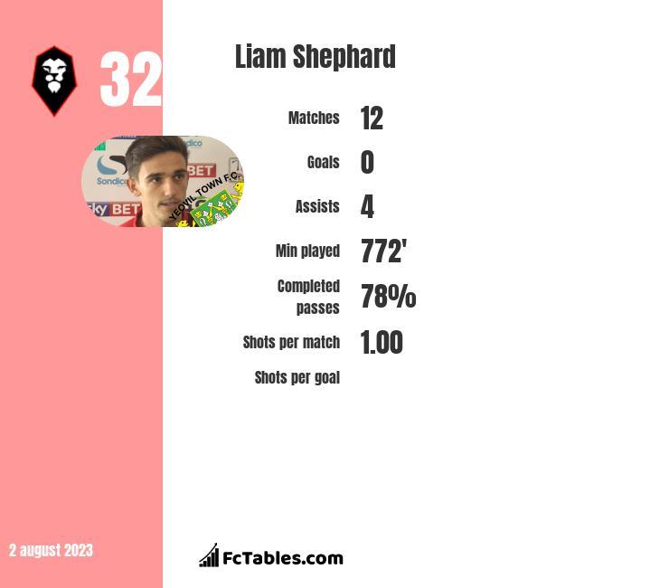 Liam Shephard infographic