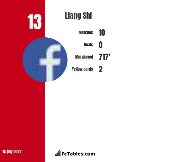 Liang Shi infographic