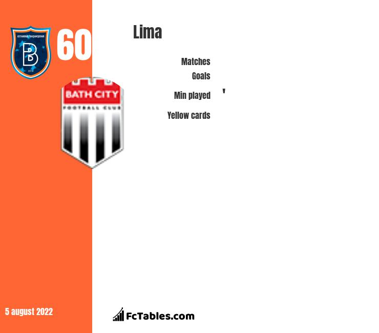Lima infographic statistics for Nantes