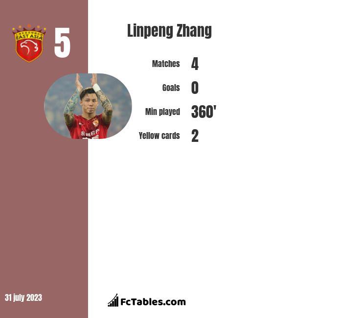 Linpeng Zhang infographic