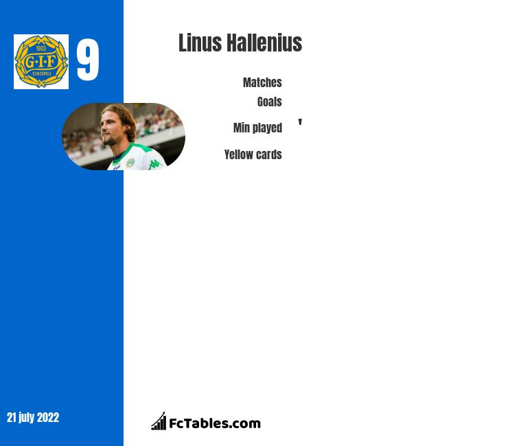 Linus Hallenius infographic