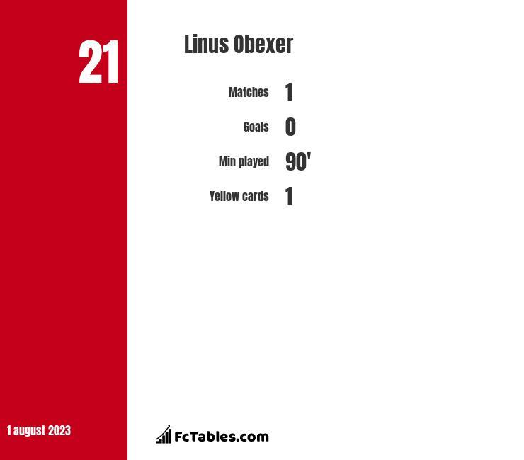 Linus Obexer infographic