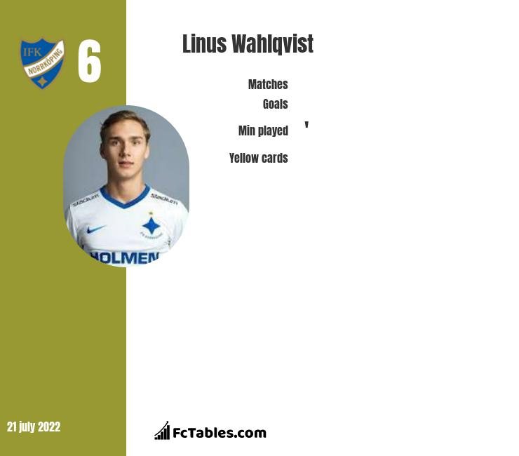 Linus Wahlqvist infographic