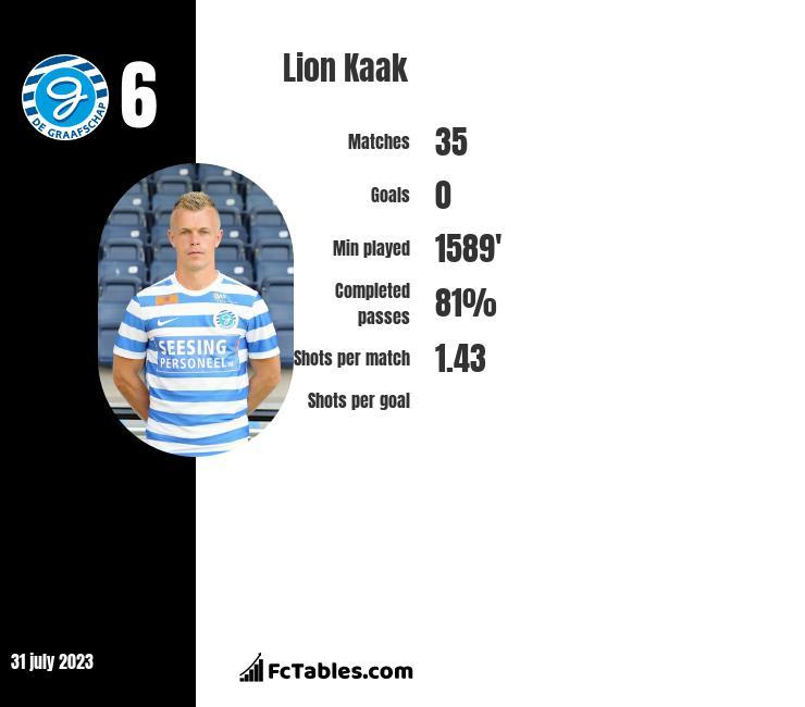 Lion Kaak infographic