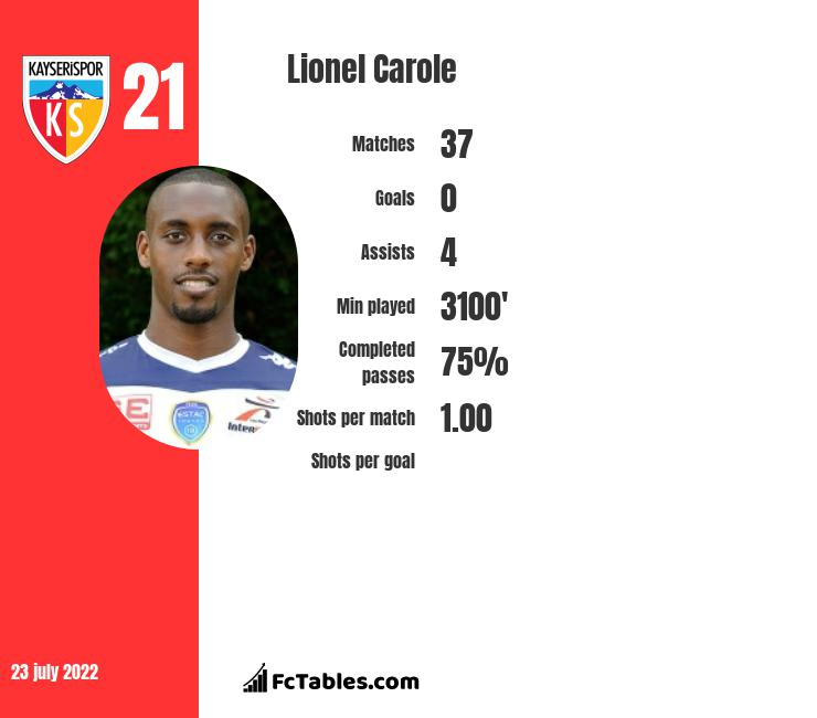 Lionel Carole infographic statistics for Strasbourg