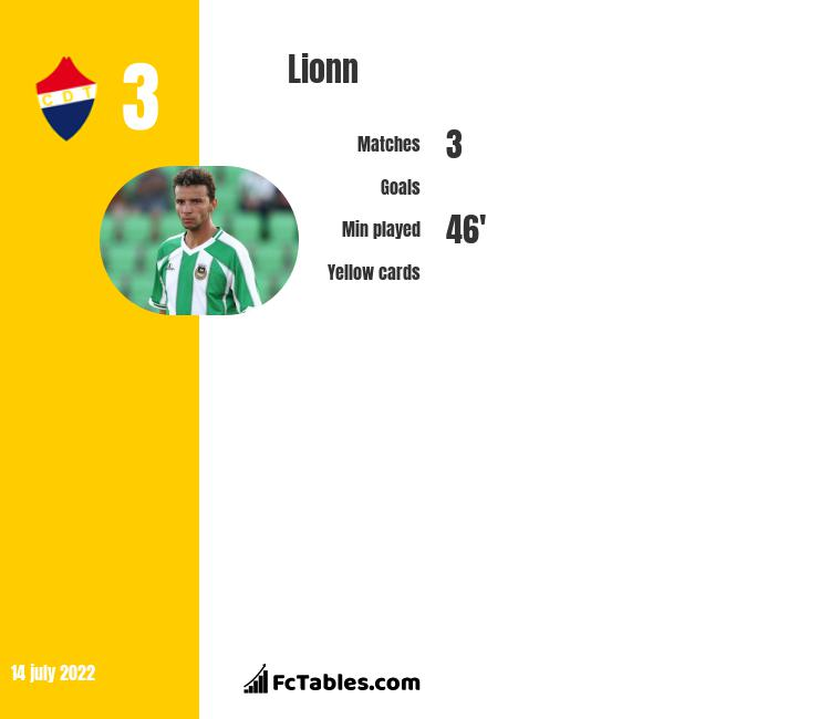 Lionn infographic
