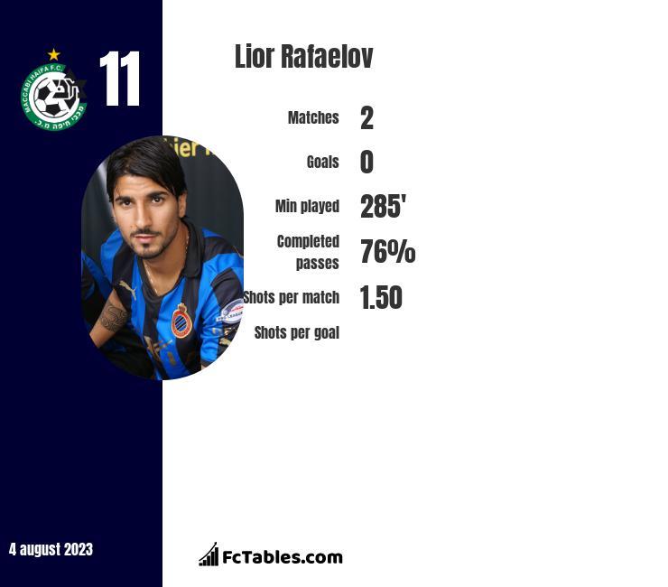 Lior Refaelov infographic