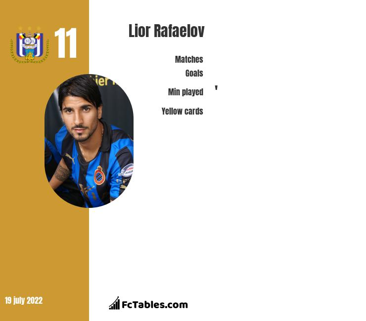 Lior Rafaelov infographic