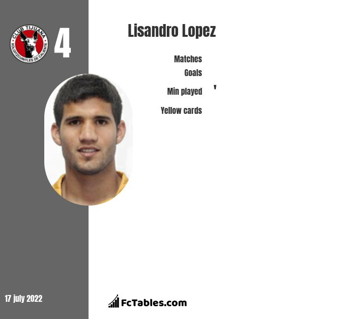 Lisandro Lopez infographic