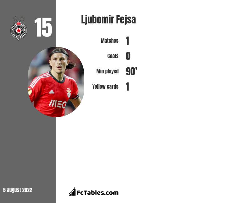 Ljubomir Fejsa infographic statistics for Alaves