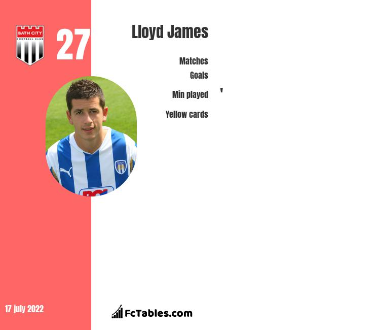 Lloyd James infographic