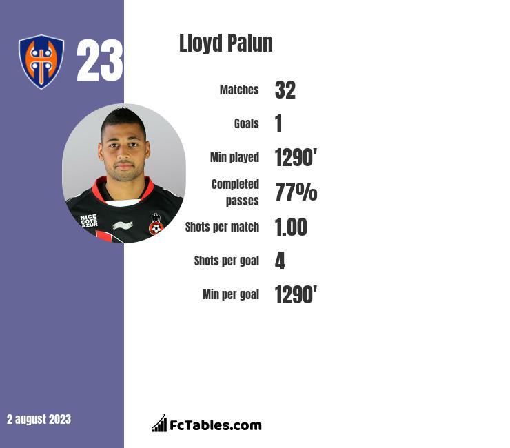 Lloyd Palun infographic