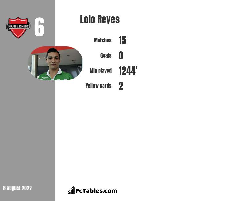 Lolo Reyes infographic