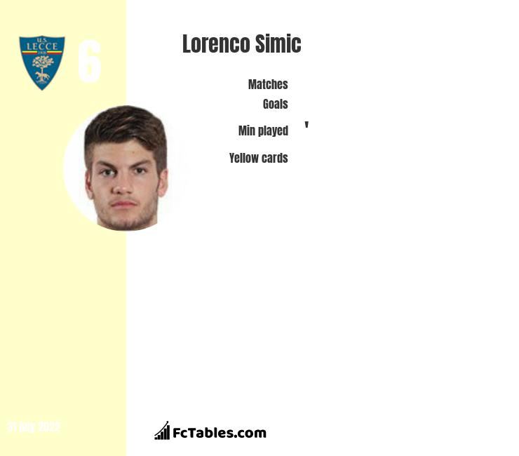 Lorenco Simic infographic statistics for SPAL 2013