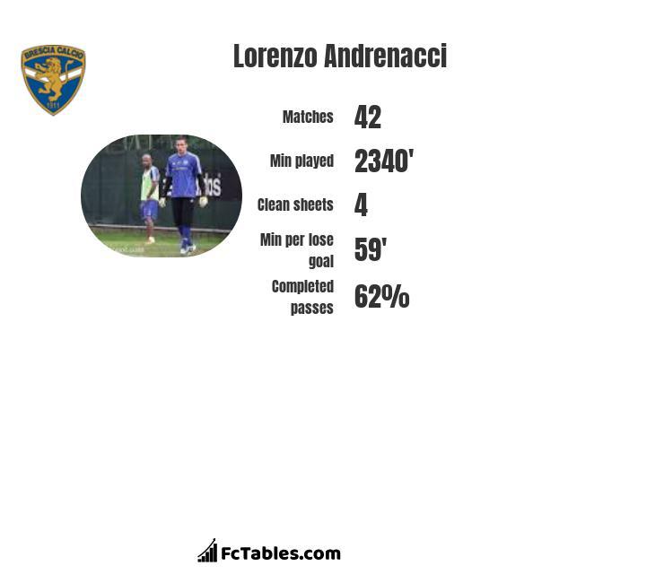 Lorenzo Andrenacci infographic