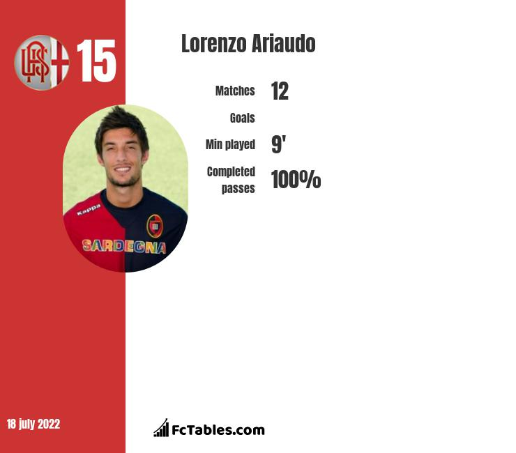 Lorenzo Ariaudo infographic