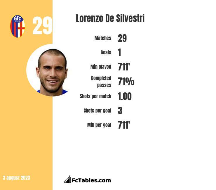 Lorenzo De Silvestri infographic