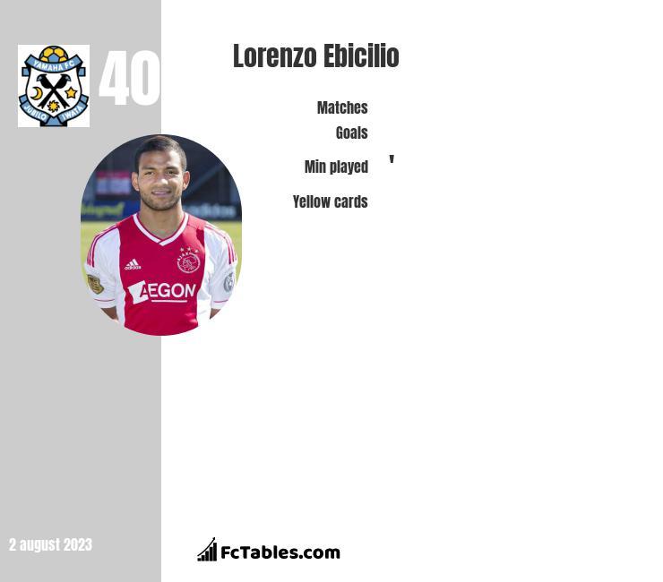 Lorenzo Ebicilio infographic
