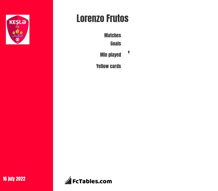 Lorenzo Frutos infographic