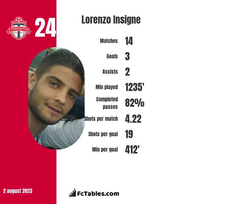 Lorenzo Insigne infographic