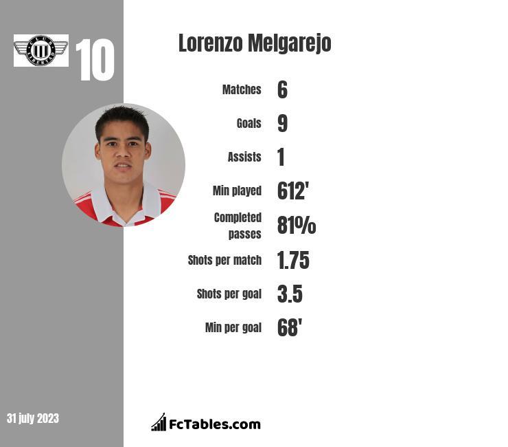 Lorenzo Melgarejo infographic