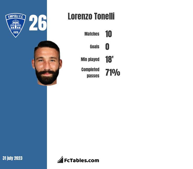Lorenzo Tonelli infographic