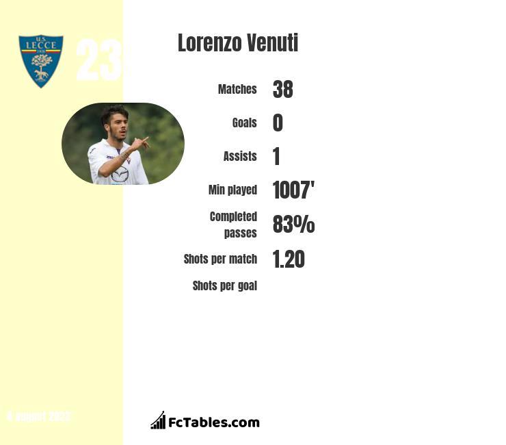 Lorenzo Venuti infographic