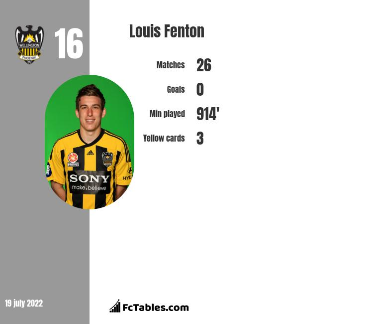 Louis Fenton infographic