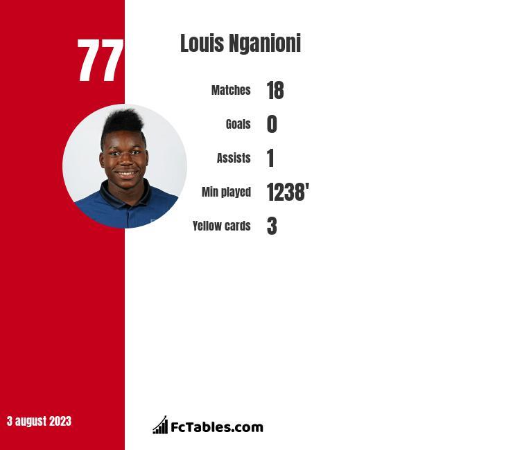 Louis Nganioni infographic