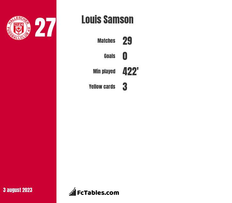 Louis Samson infographic