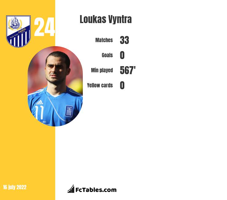 Loukas Vyntra infographic statistics for Lamia