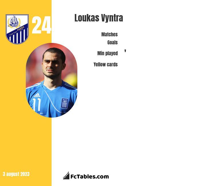 Loukas Vyntra infographic