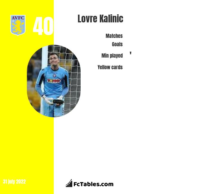 Lovre Kalinic infographic statistics for Toulouse