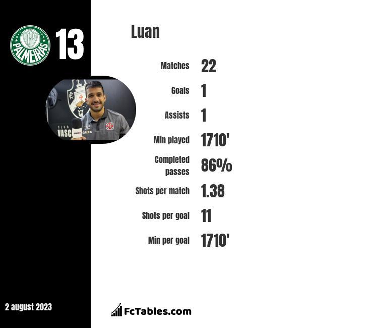 Luan infographic
