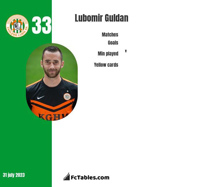 Lubomir Guldan infographic
