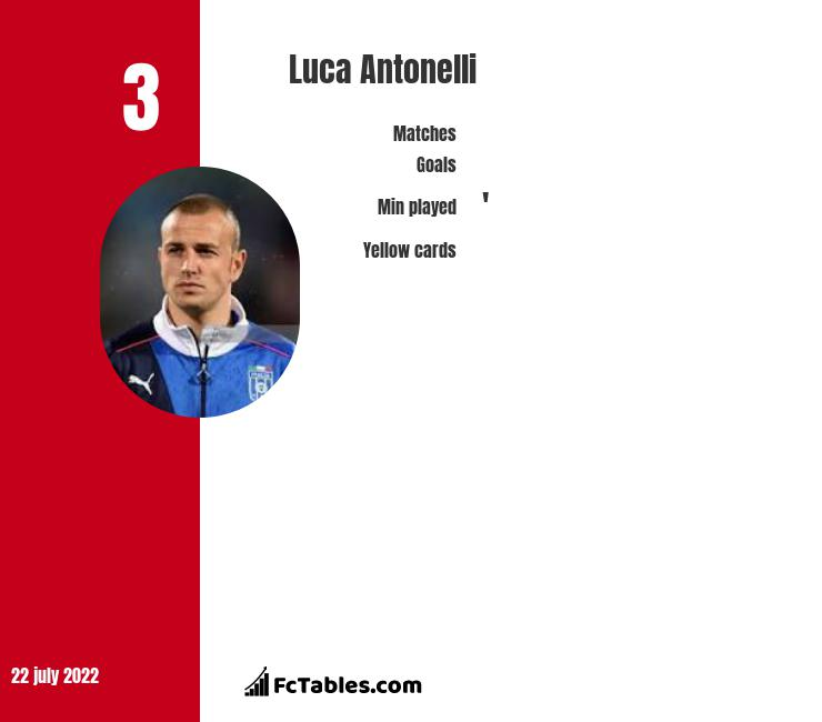 Luca Antonelli infographic