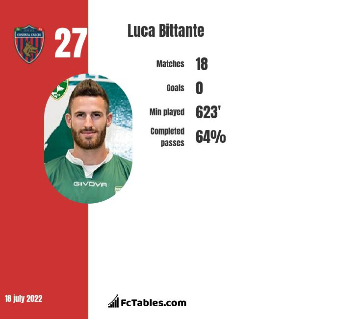 Luca Bittante infographic