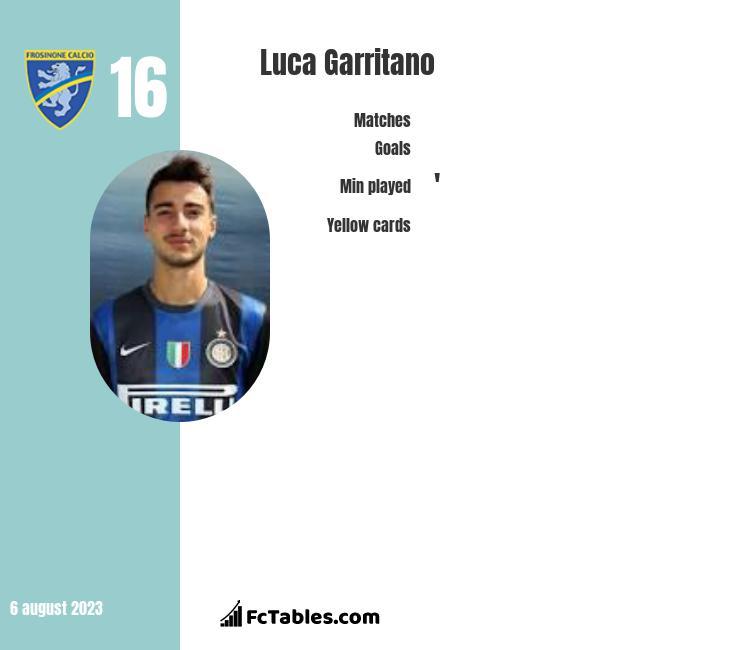 Luca Garritano infographic