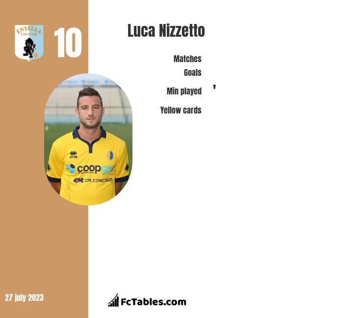 Luca Nizzetto infographic