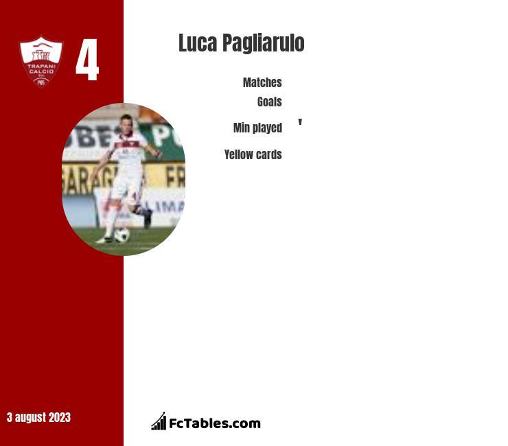 Luca Pagliarulo infographic