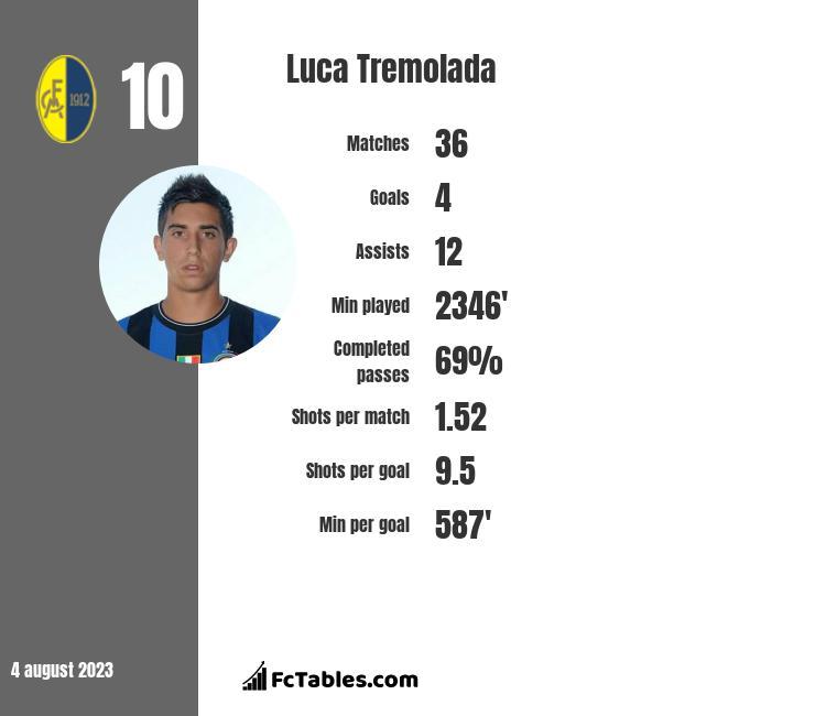 Luca Tremolada infographic