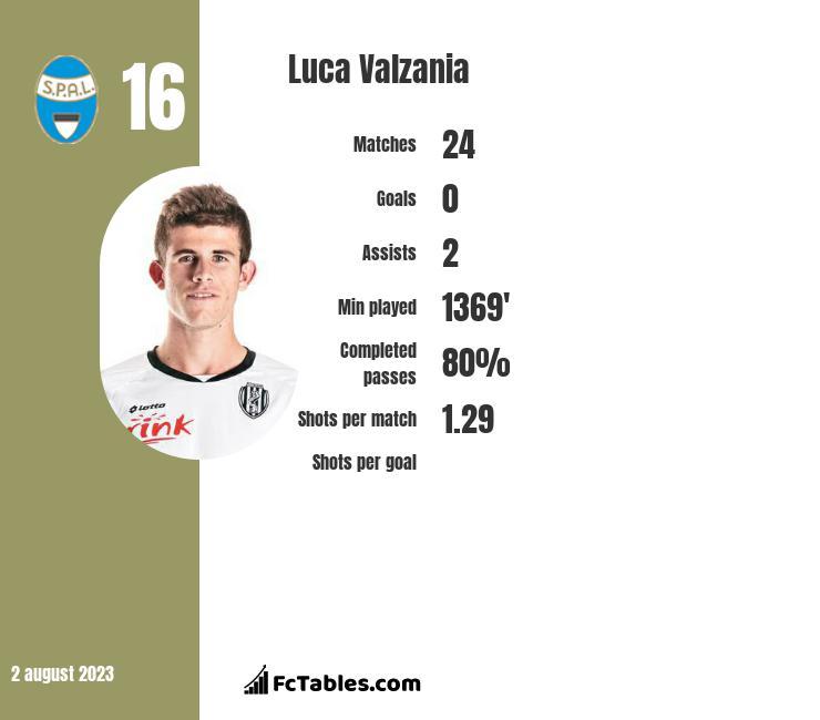 Luca Valzania infographic