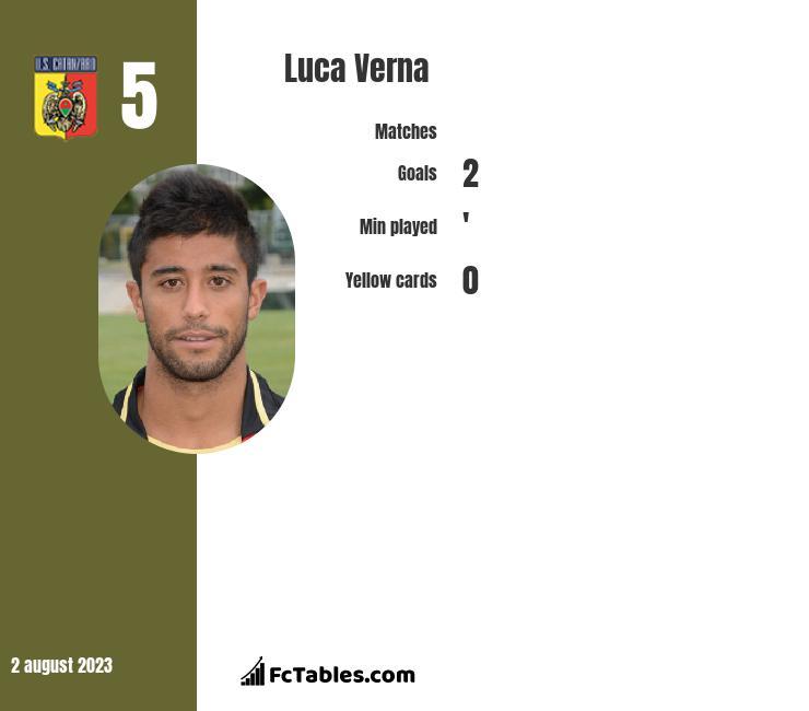 Luca Verna infographic