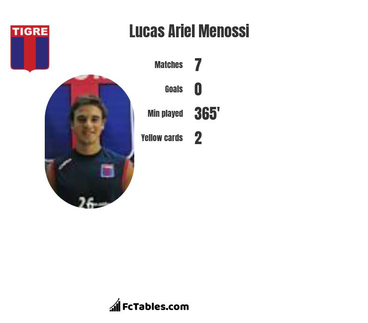 Lucas Ariel Menossi infographic