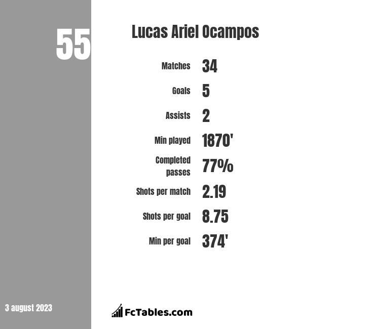 Lucas Ariel Ocampos infographic