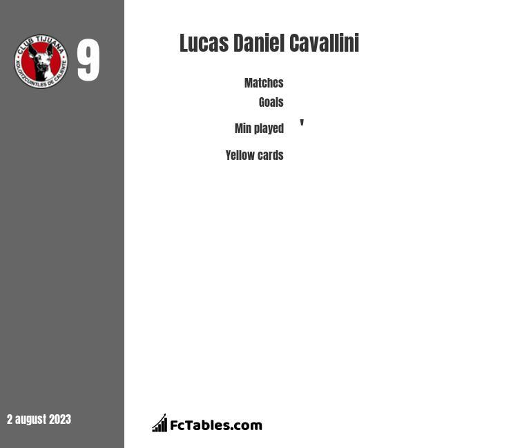 Lucas Daniel Cavallini infographic