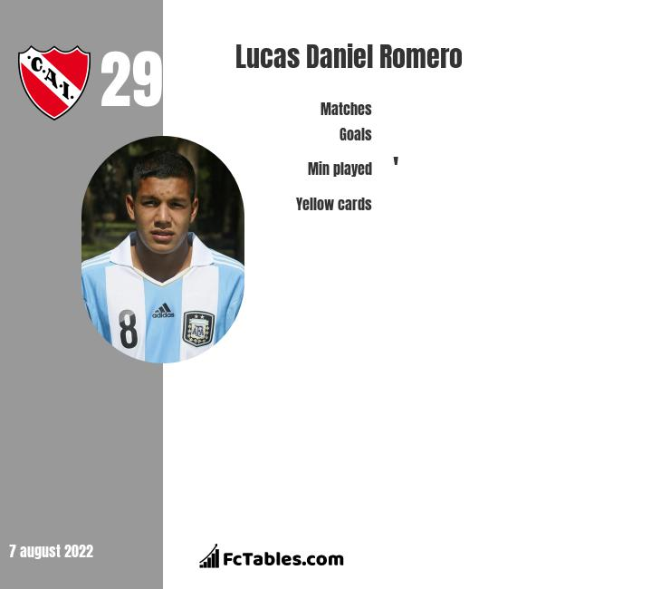 Lucas Daniel Romero infographic statistics for Independiente