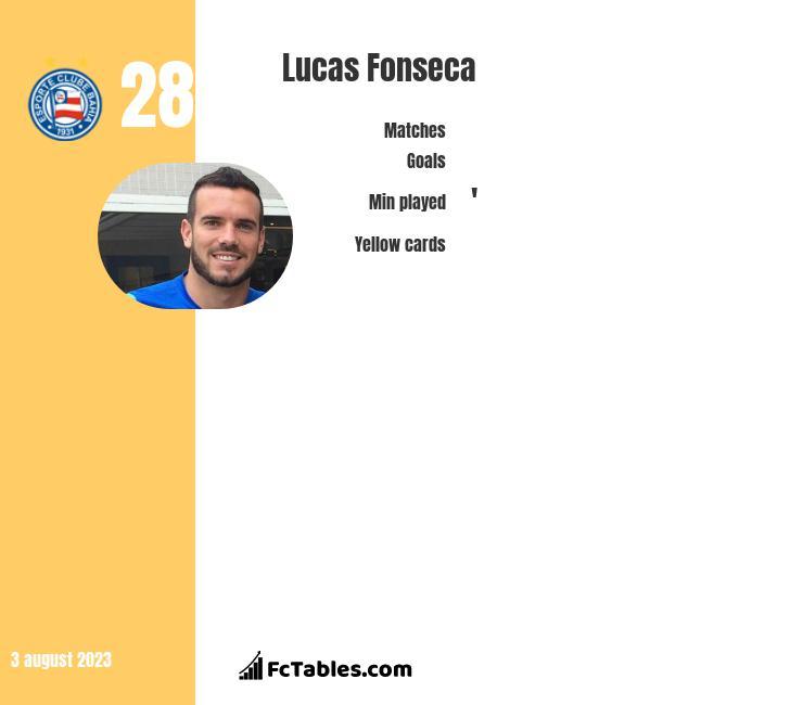 Lucas Fonseca infographic